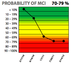 probability of MCI section